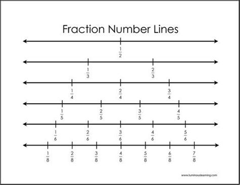 printable fraction number line chart fractions on a number line luminous learning