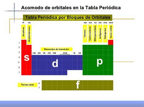 tabla de acuerdos salariales la mayora de los gremios propiedades periodicas 1