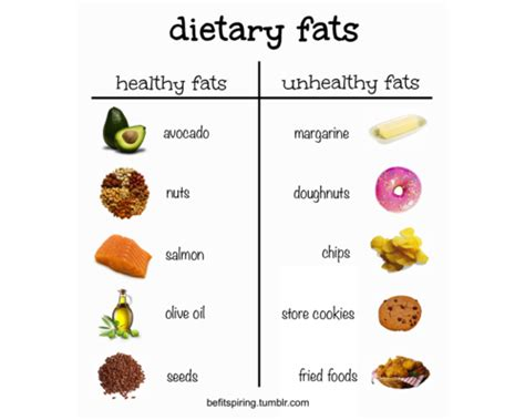 definition of healthy fats dieting part 1 what are macros jes do it fitness