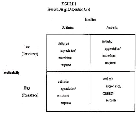 grid layout sle the place of product design and aesthetics in consumer