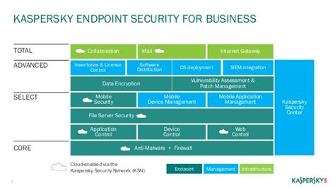 Antivirus Kaspersky Endpoint Security For Business comparatives reviews av comparatives autos post