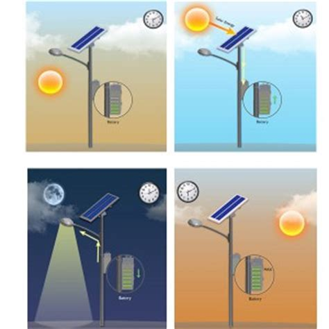 All About Solar Street Light Your Solar Outdoor Lights Blog How Do Solar Lights Work