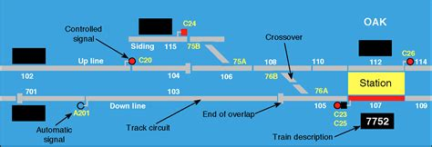 racetrack layout meaning route signalling the railway technical website prc