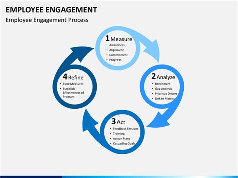 Ppt Templates For Employee Engagement | employee engagement powerpoint template sketchbubble