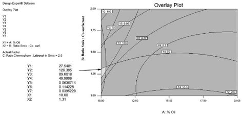 design expert overlay plot in vivo evaluation and application of central composite