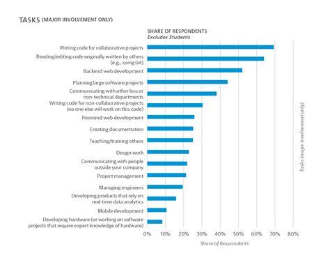 application design engineer salaries 2017 software development salary survey o reilly media