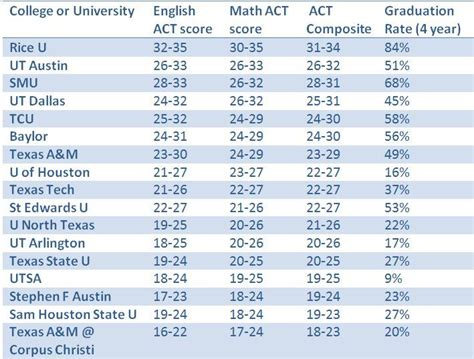 act scores for colleges what act scores are required to be accepted to