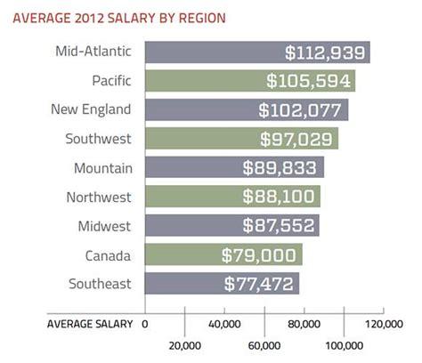 application design engineer salaries data storage salary survey 2012 skills more valuable than