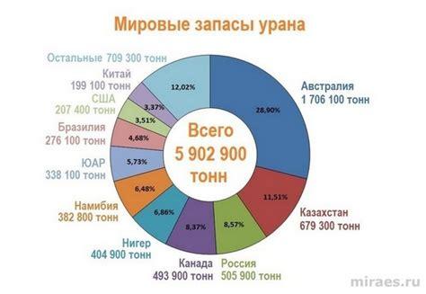 Запасы урана в мире по странам 2016 таблица