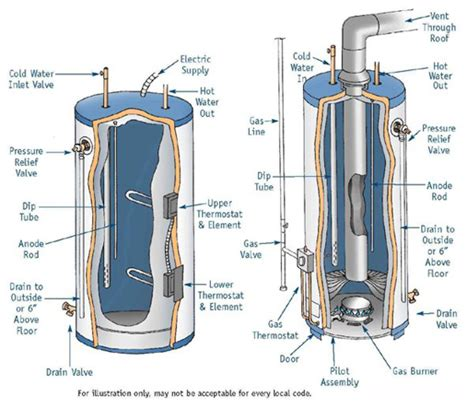 snap on hot tank how your water heater works