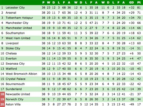 epl table last season 16 17 premier league table the standings at this stage last