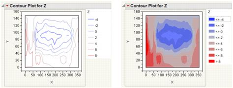statistics learning from data with jmp printed access card books creating contour plots jmp 10 basic analysis and