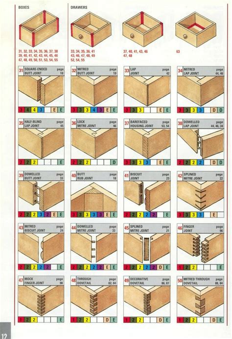 types of joints woodworking behold the plethora of ways that wood can be joined