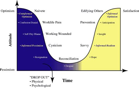Great Analogy For This worklife cycle of adversity