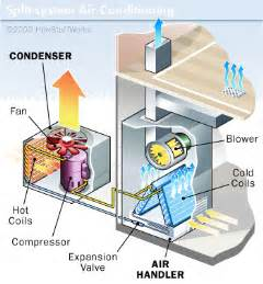 window and split system ac units how air conditioners
