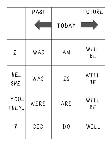 verb conjugation table verb conjugation chart speechymusings