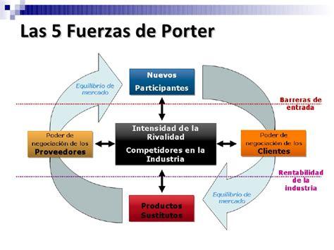cadena de valor segun mckinsey las 5 fuerzas de porter