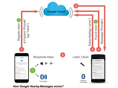 how nearby really works and what else it does