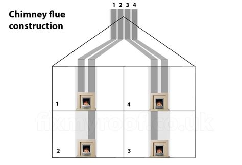 Two Fireplaces One Chimney by Chimney Capping Cost How To Cap Best Cap