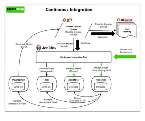 continuous integration workflow diagram continuous integration process diagrams continuous