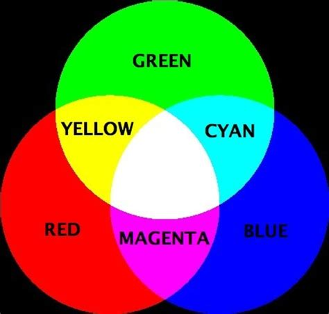 what colors make magenta intro to color imaging