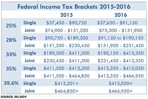tax brackets irs 2016 tax planning tips