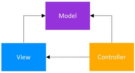 android pattern view android architecture patterns phần 1 model view