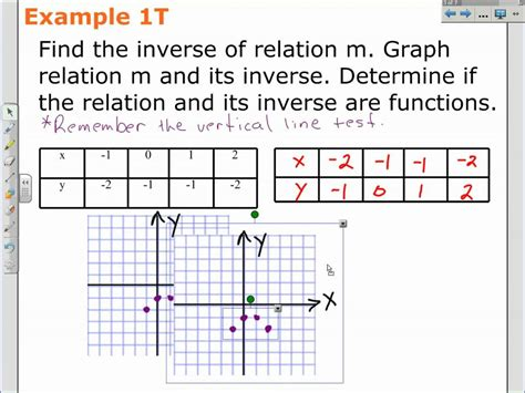 How To Find The Function Of A Table by How To Find An Inverse Relation An Equation Algebra 2