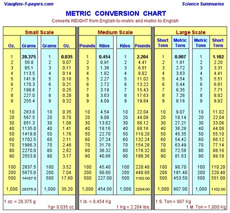 Metric Conversion Table   Weight Measurement