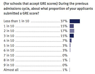 Gre Score Valid For Mba by One In Four Adcoms Using To Check On Mba Applicants