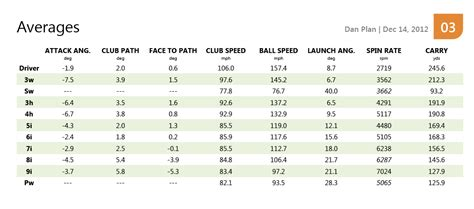 average swing weight on tour new stats straight from the first trackman session