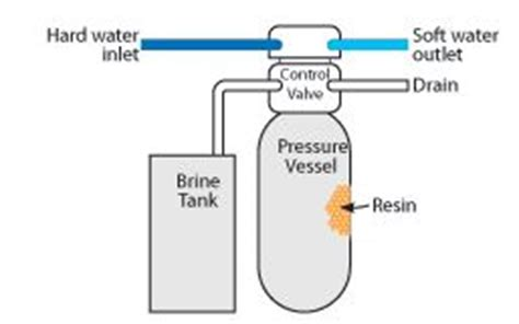 how do water softeners work diagram water softener water softener setup diagram