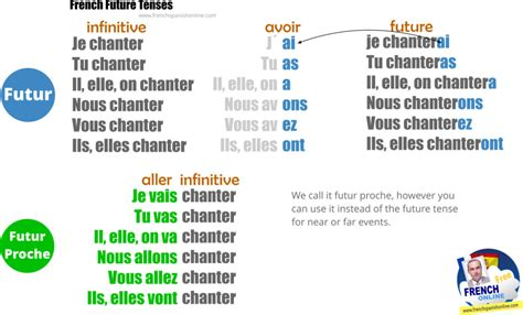 preguntas en negativo frances french future tense learn french online