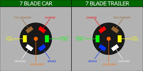 plug wiring diagram trailer trailer wiring diagram