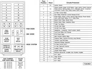 diagram of a 2003 ford explorer fuse panel the
