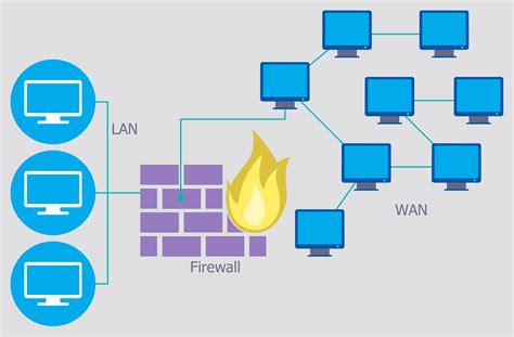 network security diagram network security diagrams network security architecture