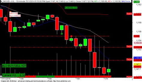 pattern day trading fidelity autolivetrade als trade is a perfect day trading