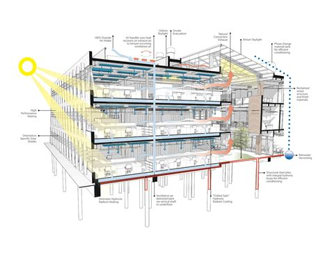 3d Building Drawing gallery of federal center south building 1202 zgf