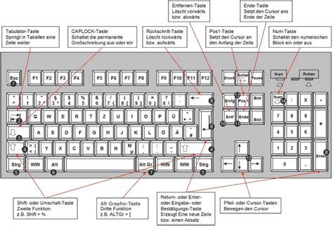eigene tastaturbelegungen in x11 x org xfree86 iwn space taste funktion und platz auf der tastatur tastatur