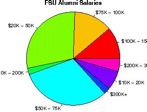 Florida State Mba Salary by Florida State Studentsreview Alumni College