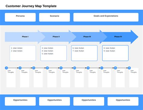 Uncover The Consumer Decision Making Process Lucidchart Blog Customer Journey Map Visio Template