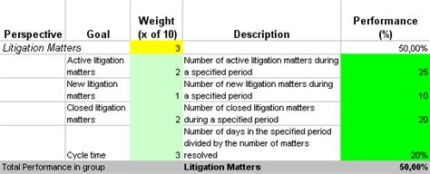 Law Department Performance Metrics And Ready To Use Kpis Department Kpi Template