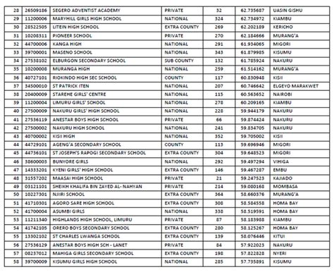 2017 is here and these are the top home d 233 cor trends top 100 schools in 2017 kcse results read the full list