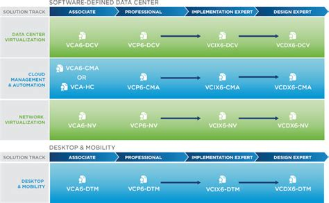 thoughts rants  suggestions  vsphere  training  certifications wahl network