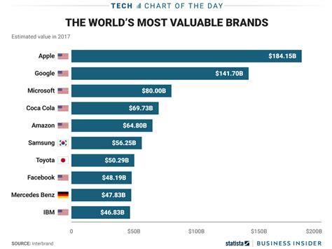 The World S Most Valuable Brands 2017 And Are Challenging Apple Dazeinfo by Top Ten Das Sind Die Zehn Wertvollsten Unternehmen Der Welt