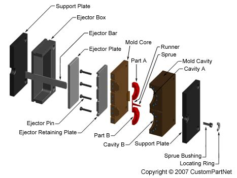 common injection mold design mistake injection molding process defects plastic