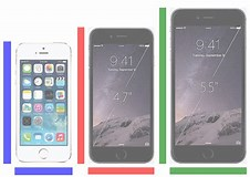 Image result for iPhone 5 vs 6 Size