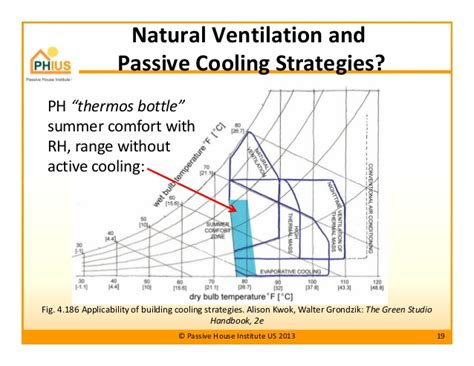 design criteria for hot and humid climate passive house principles for hot humid climates