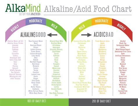 Pdf Essential Alkaline Diet Cookbook Recipes by Coffee Acid Reflux Health Ph Chart And Food