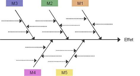 comment faire un diagramme d ishikawa sur excel le diagramme d ishikawa